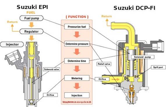 Teknologi Injeksi DCP-FI Suzuki Shogun 125 Masih Yang Paling Lengkap ... 2730d363b6