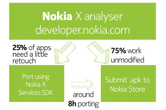 nokia x diagram