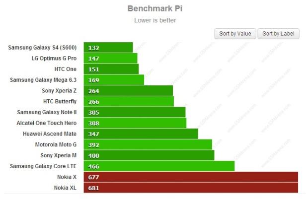 pi benchmark nokia x