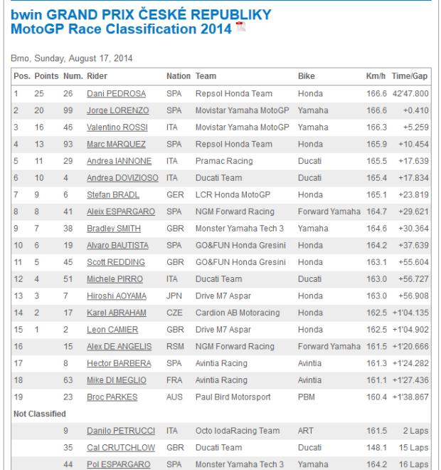Hasil motoGP Brno 2014