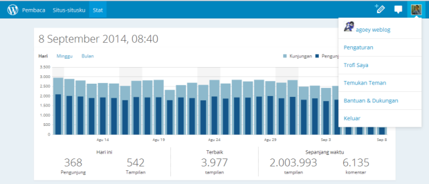 Agoey Weblog Stat