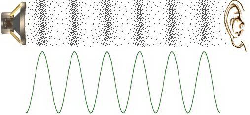 Perambatan-Sinyal-Audio-Gelombang-Suara